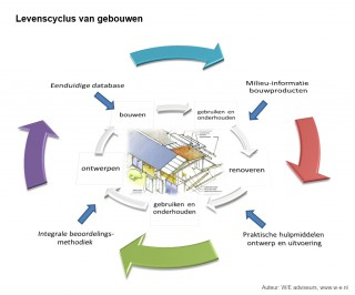 Afbeelding-levenscyclus-van-gebouwen-W/E-adviseurs-TKI-KIEM